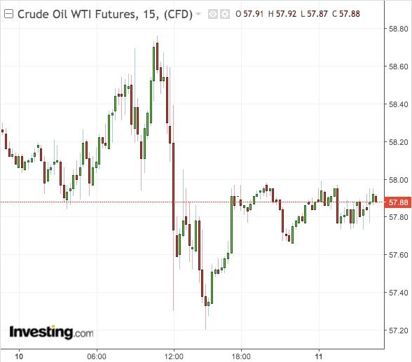Petróleo WTI Gráfico de 15-Min - Powered by TradingView