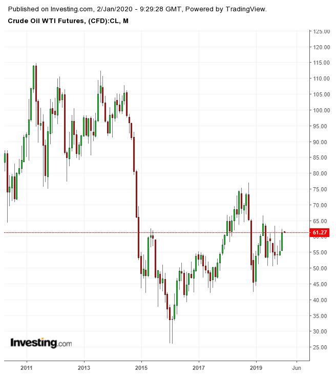 WTI Crude Monthly Chart