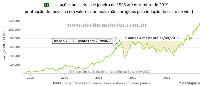 Ações Brasileiras de janeiro de 1993 a dezembro de 2019