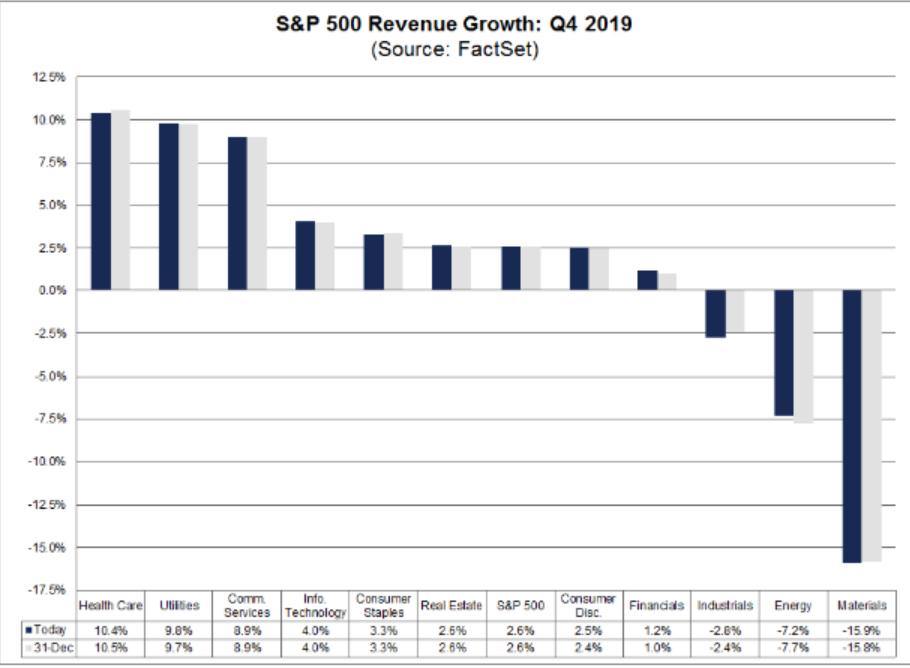 S&P 500 Revenue Growth: Q4 2019