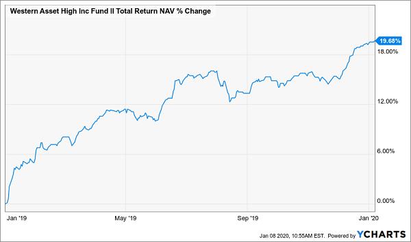HIX Total Return Chart
