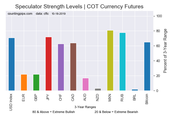 Current Strength Of Each Currency