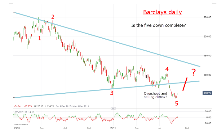 Barclays Daily Chart