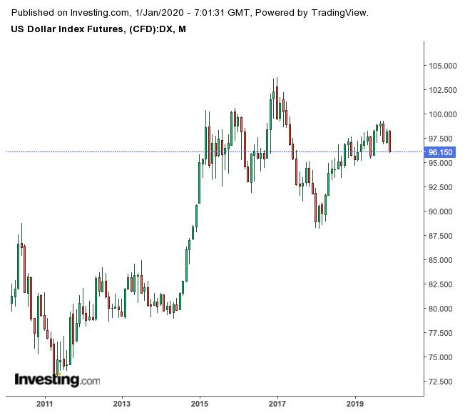 U.S. Dollar Index Futures Monthly Chart