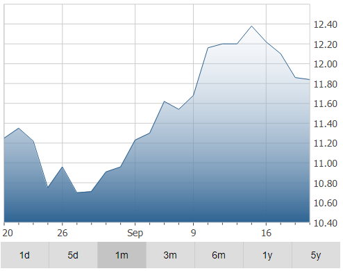 Savaria Corporation Stocks