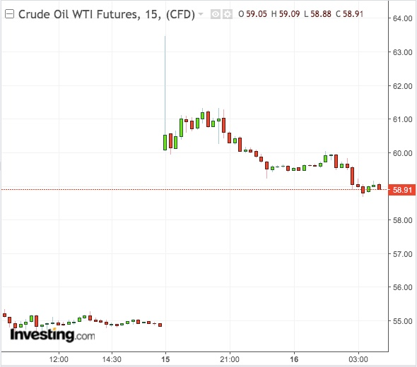 WTI Gráfico 15 minutos - Powered by TradingView