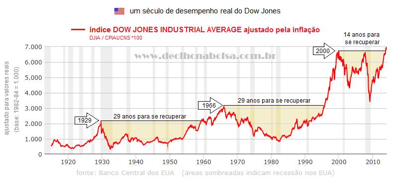 Dow Jones, ajustado pela inflação