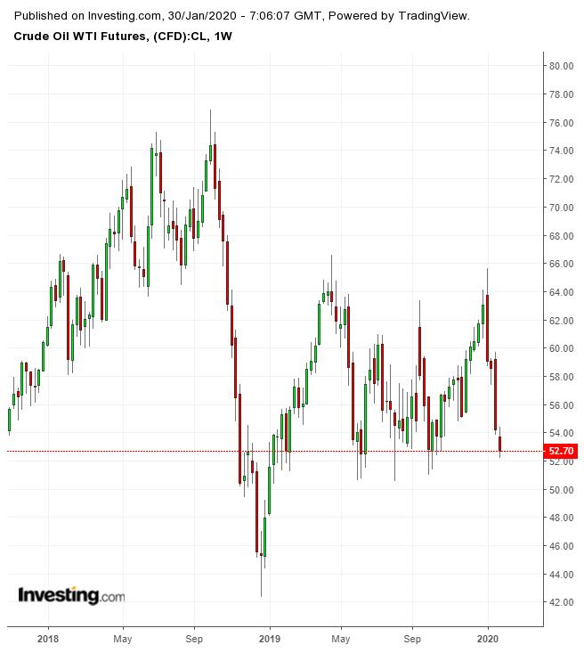 WTI Crude Futures Weekly Chart
