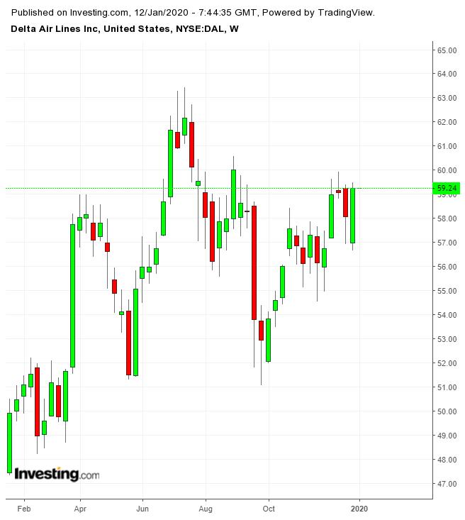 Cổ phiếu DAL theo tuần