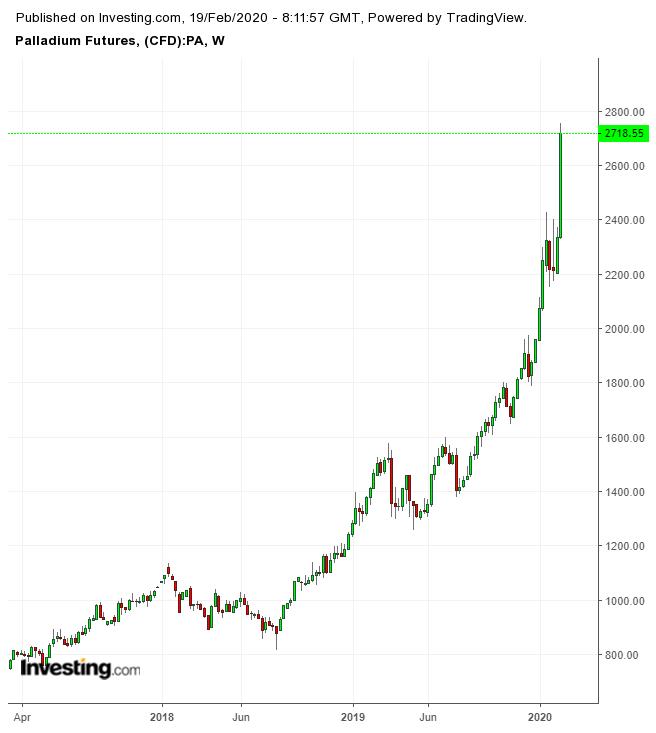 Palladium Futures Weekly Chart