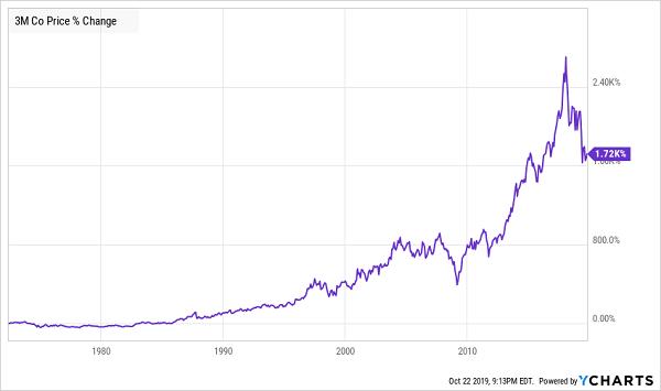 MMM Price Change Chart LT