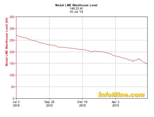 Nickel LME Warehouse Level