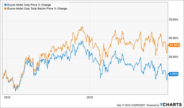 XOM Price Total Return Chart