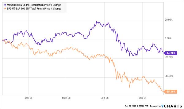 MKC Financial Crisis Chart