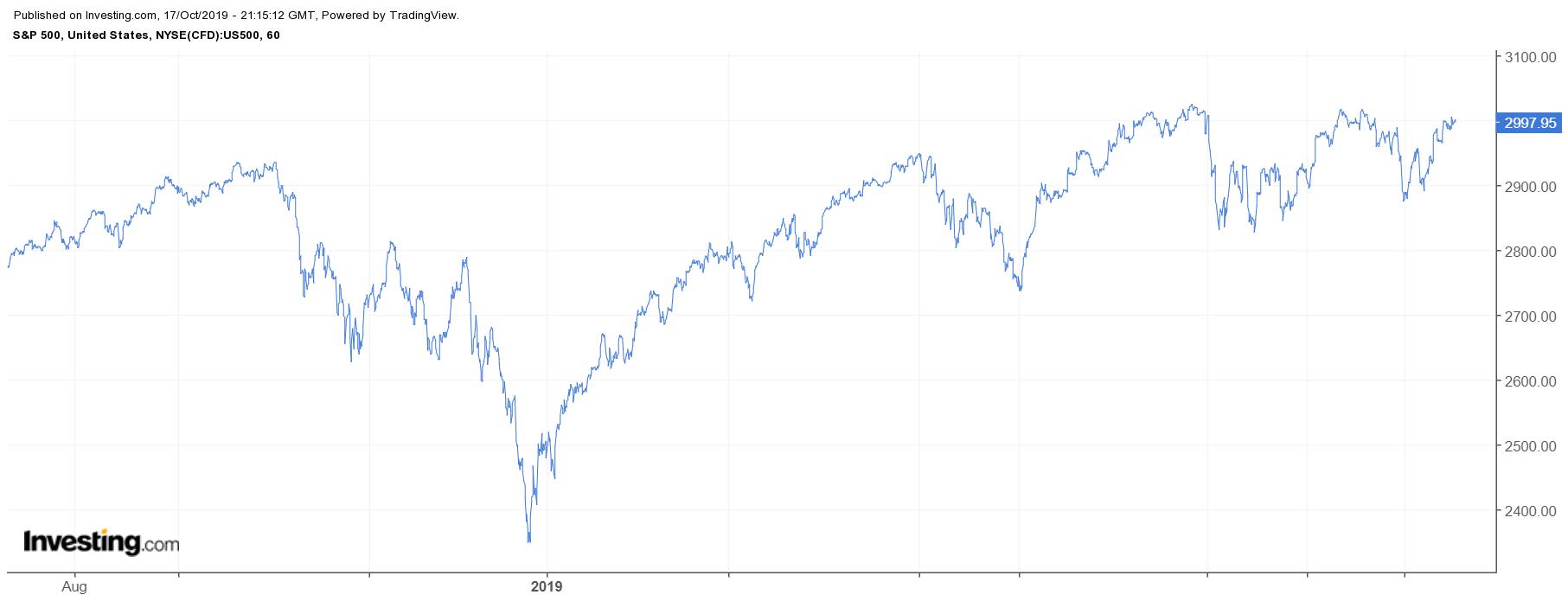 S&P 500 60 minutos