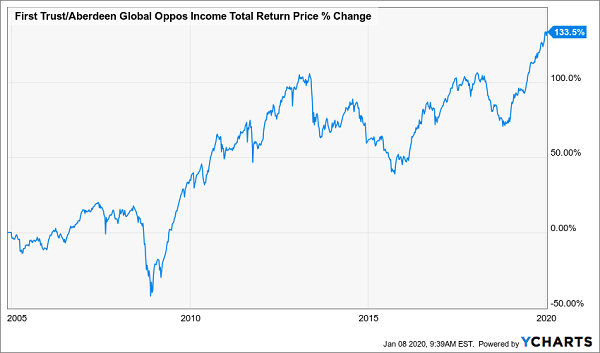 FAM Total Returns Chart