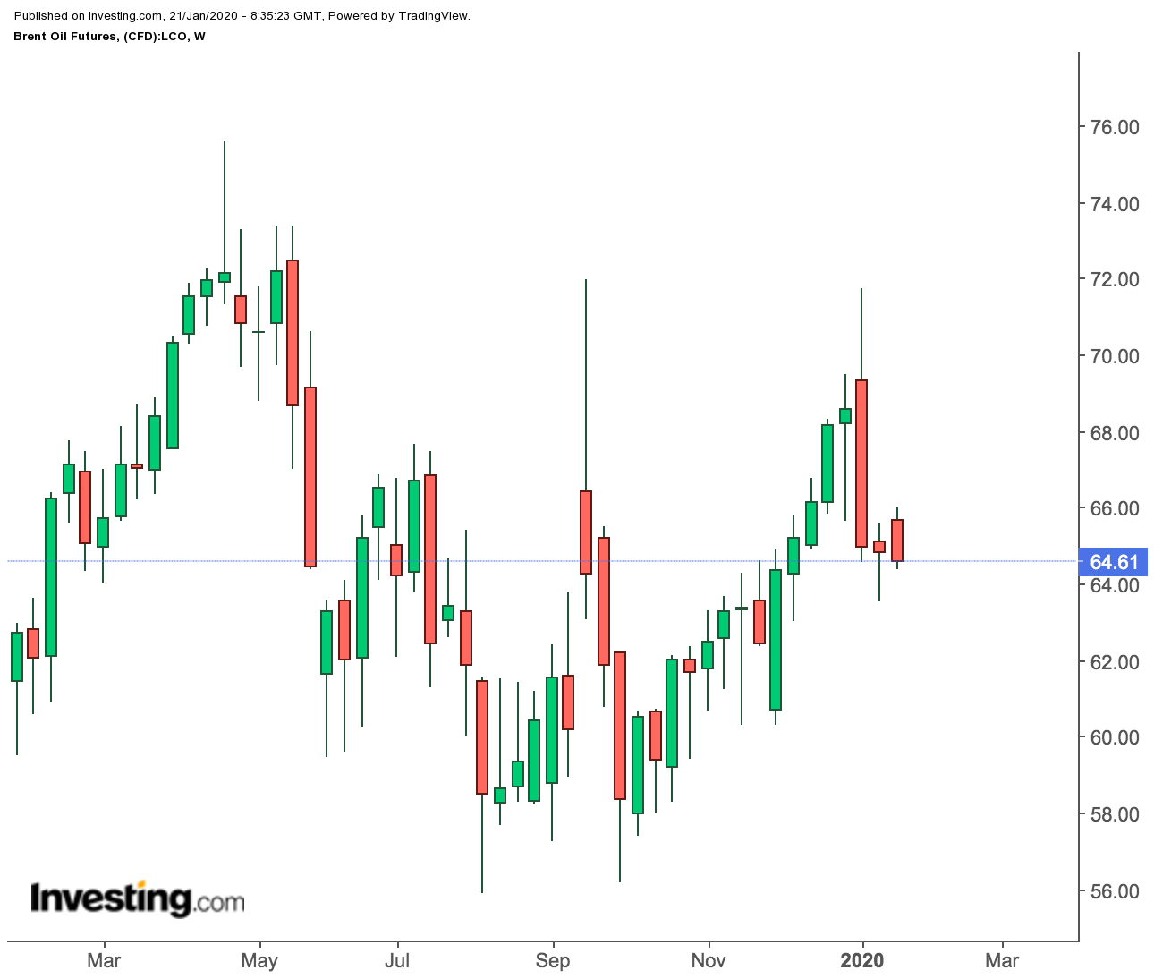 Brent Futures Weekly Prices