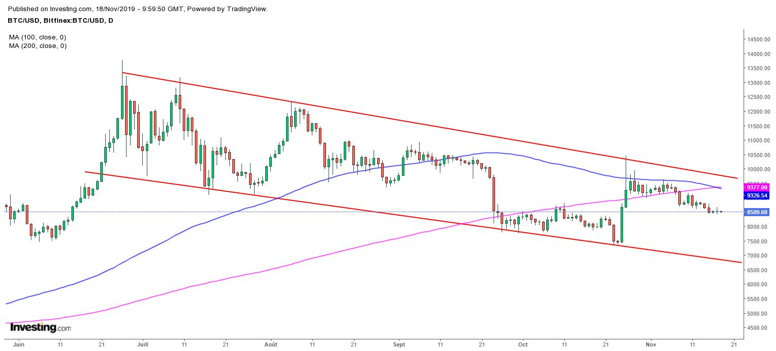 Bitcoin : Plusieurs facteurs techniques clés suggèrent une poursuite de la baisse