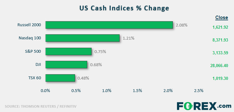 US Cash Indices % Change