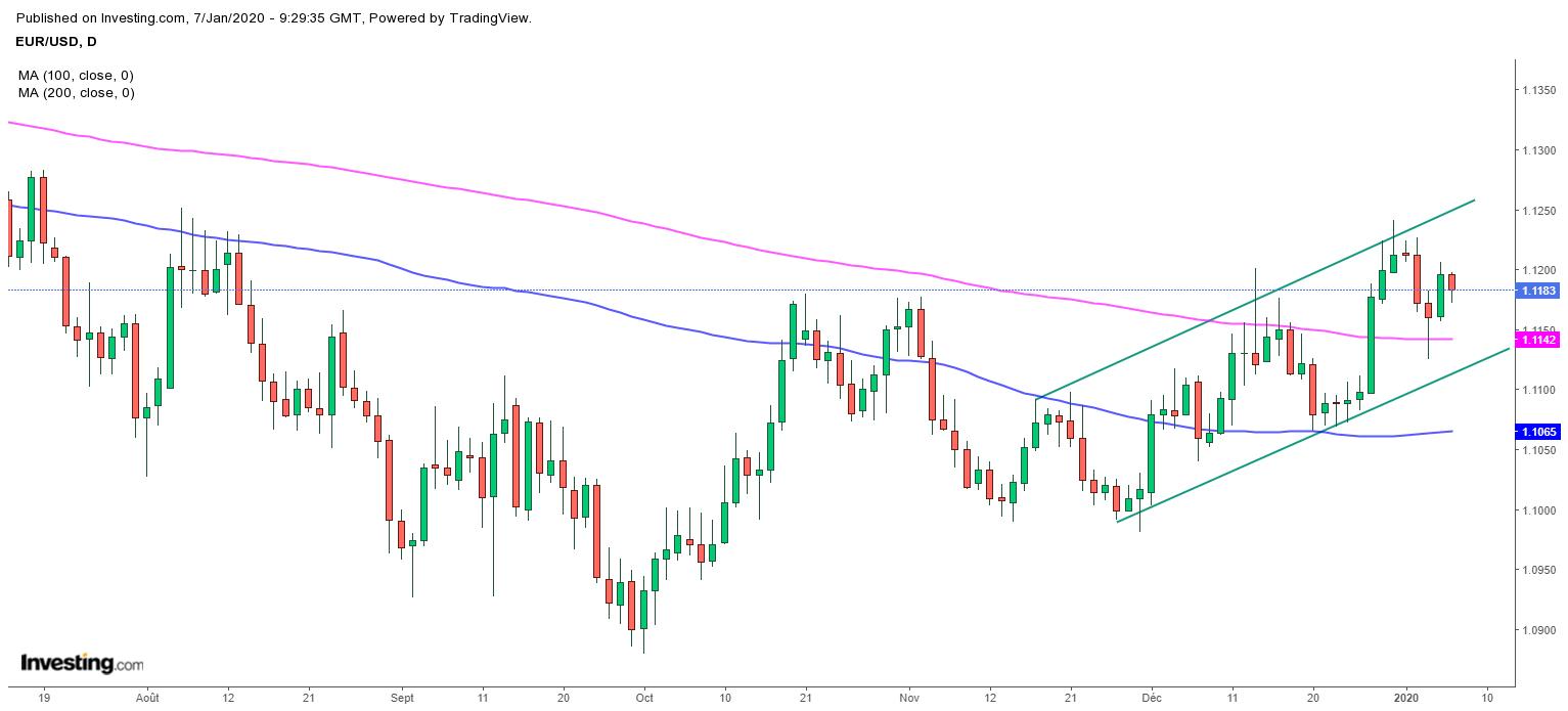 L'EUR/USD hésite à court terme, mais la tendance de fond reste positive