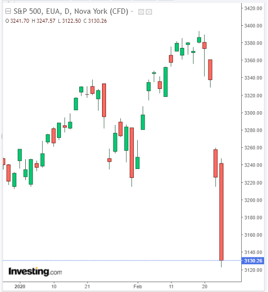 S&P 500 - Powered by TradingView
