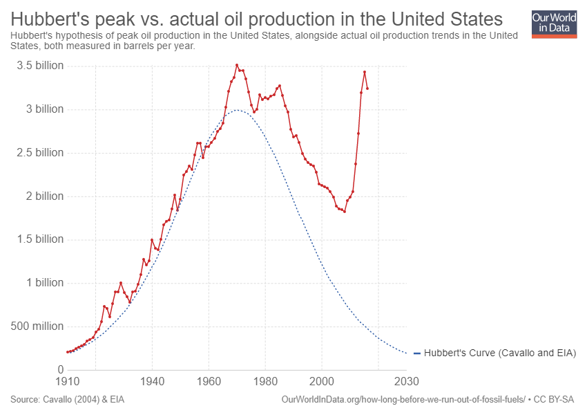 U.S. Oil Production Trends