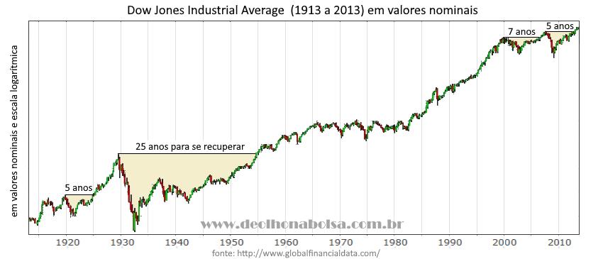 Dow Jones 1913-2013, em valores nominais