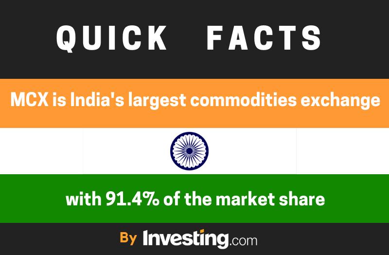 India Quick Facts