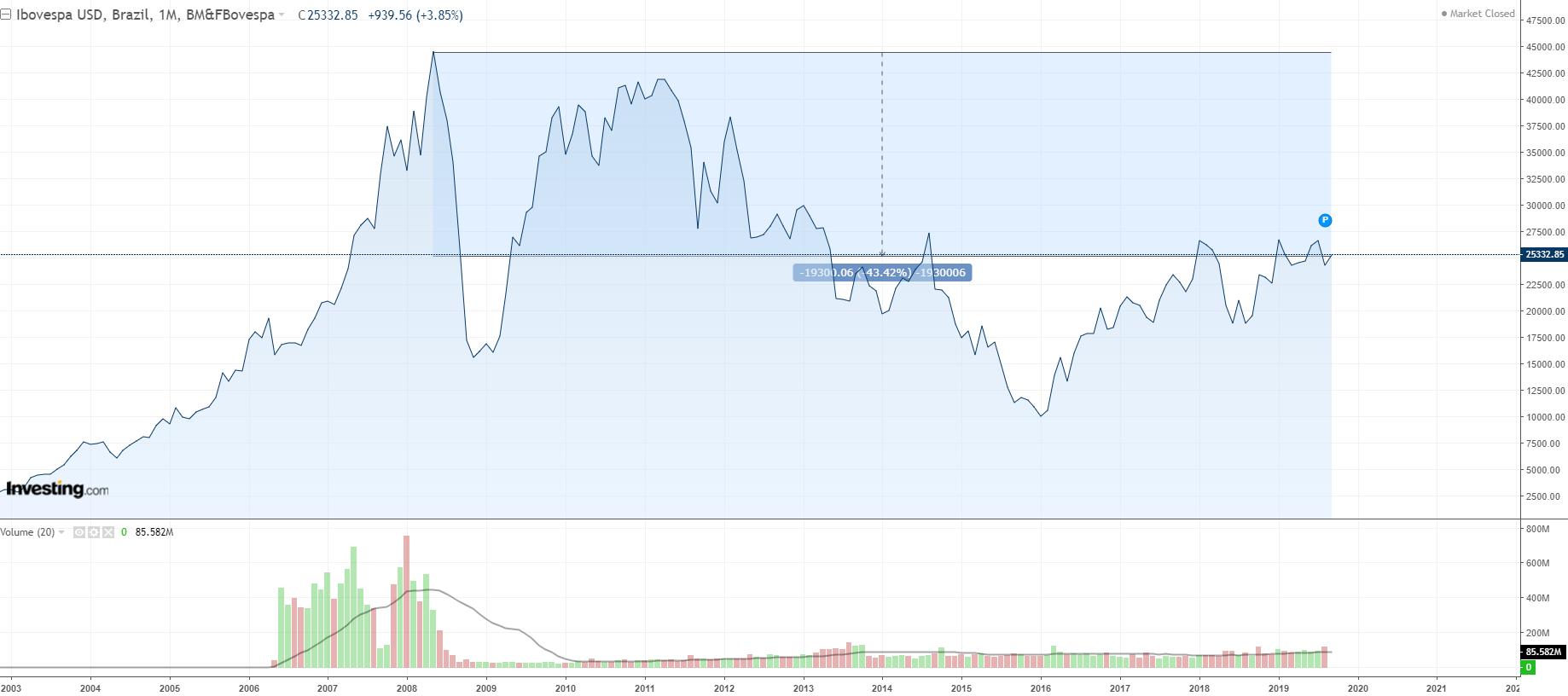 Ibovespa segue descontada em dólar