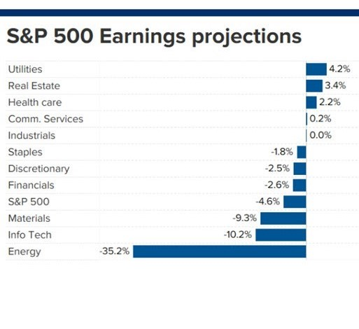 S&P 500 Earnings Projections