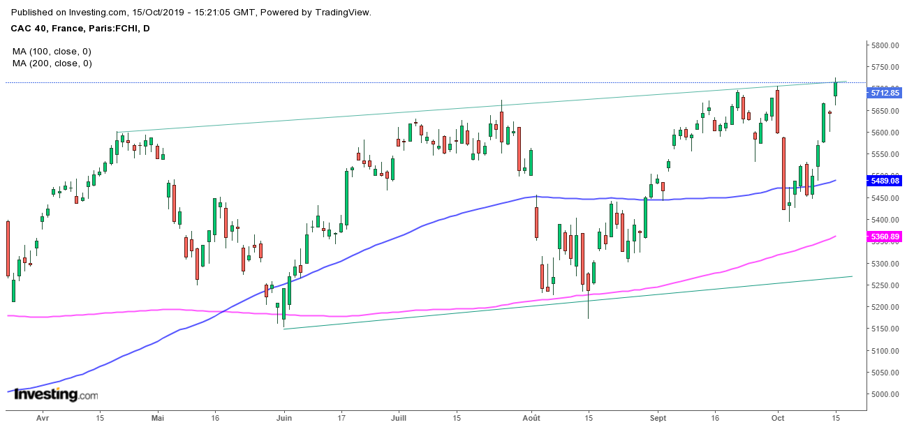 CAC 40 Daily