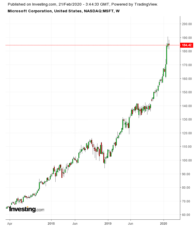 акции майкрософт