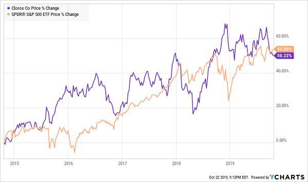 CLX SPY Price Change Chart
