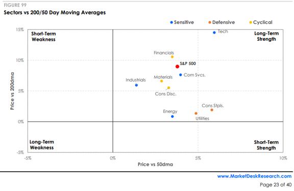 Sectors Vs 200/50 Moving Averages