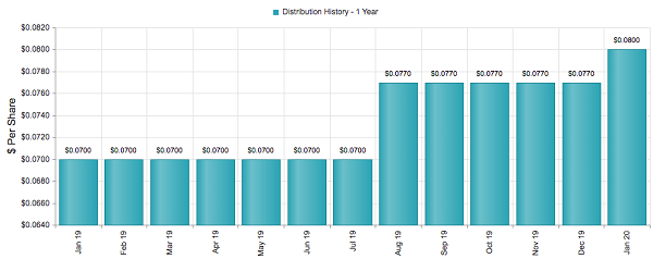 FAM Growing Div Chart