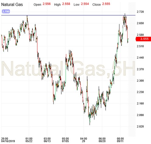 Natural Gas 5 Hourly Candles
