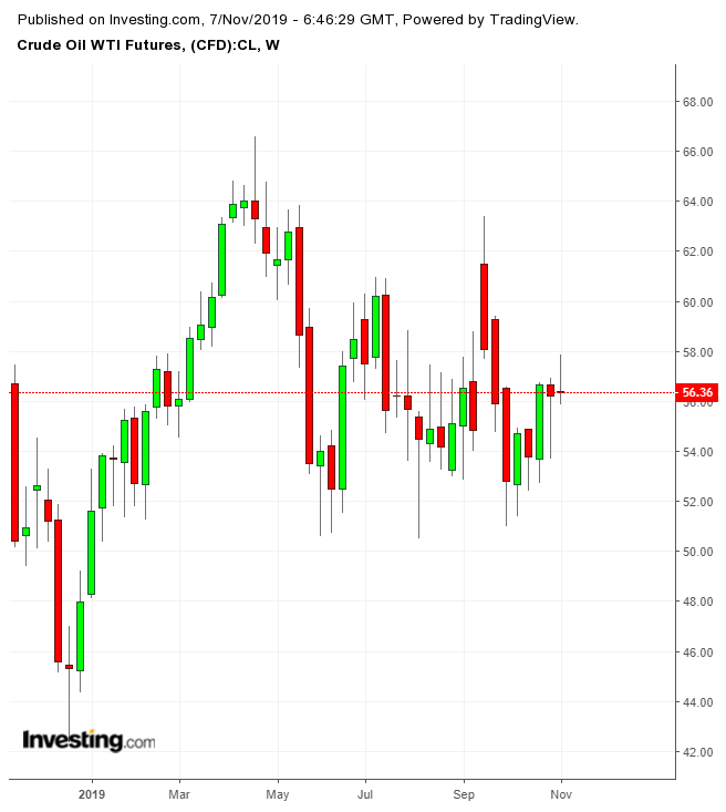 Crude Oil WTI Weekly Chart
