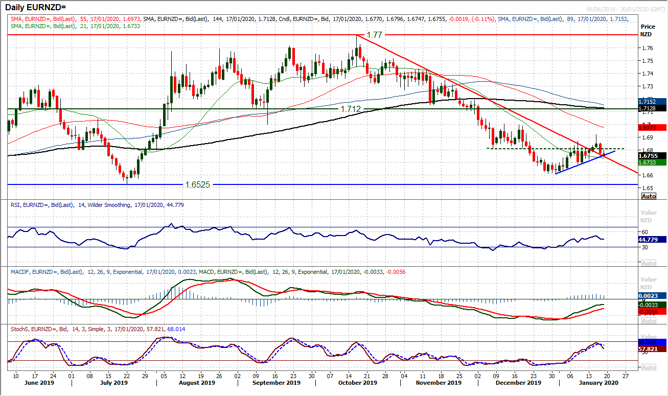 Chart Of The Day – EUR/NZD
