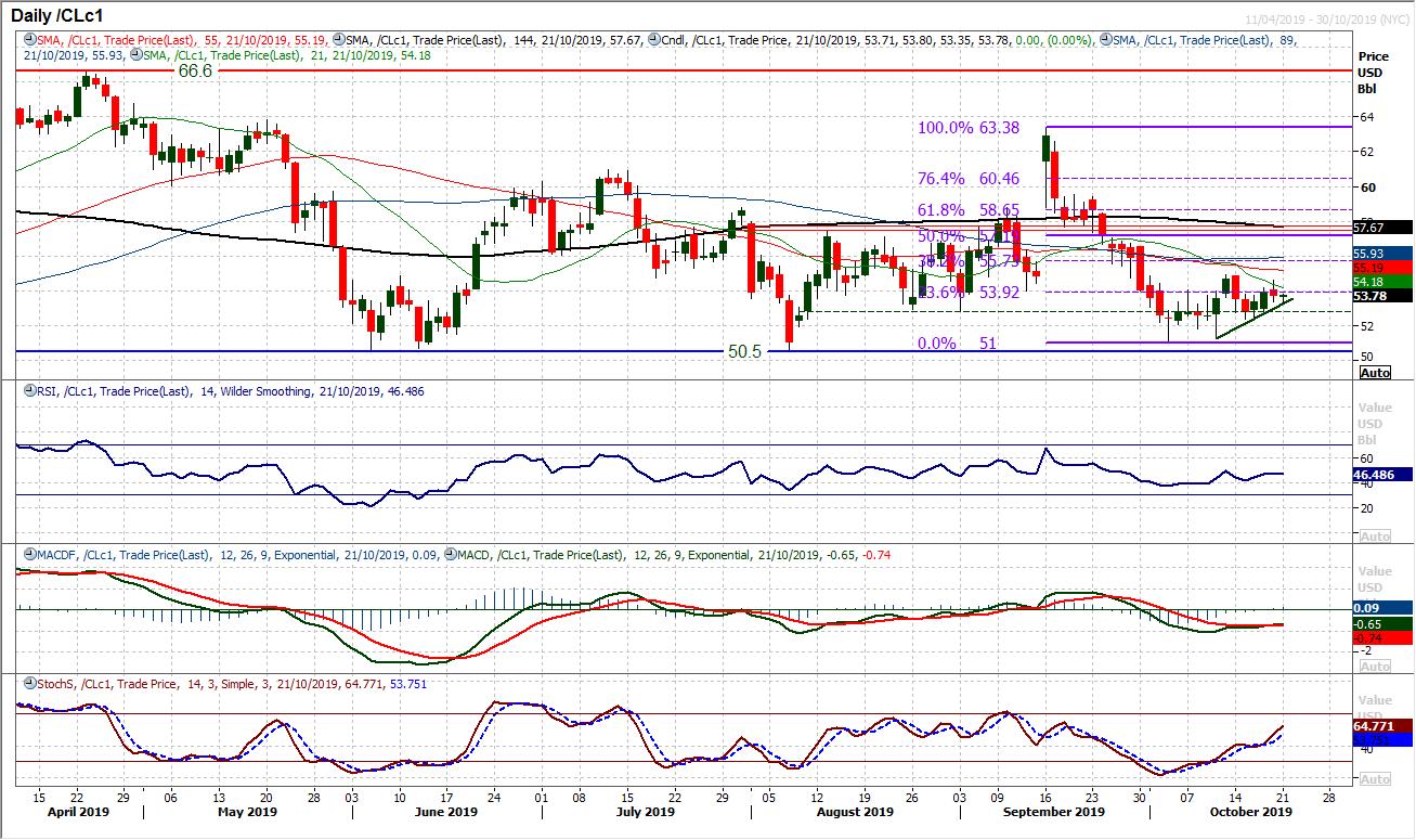 CLc1 Daily Chart