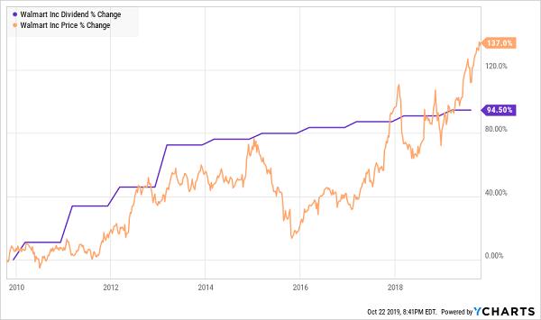 WMT Price Dividend Chart