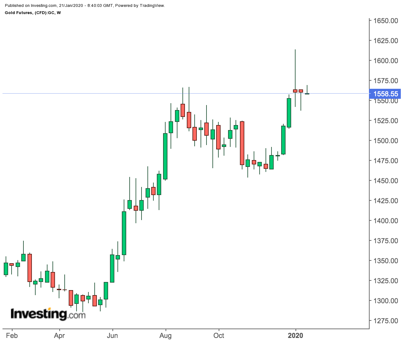 Gold Futures Weekly Prices