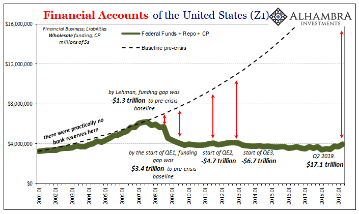 Financial Accounts Of The United States