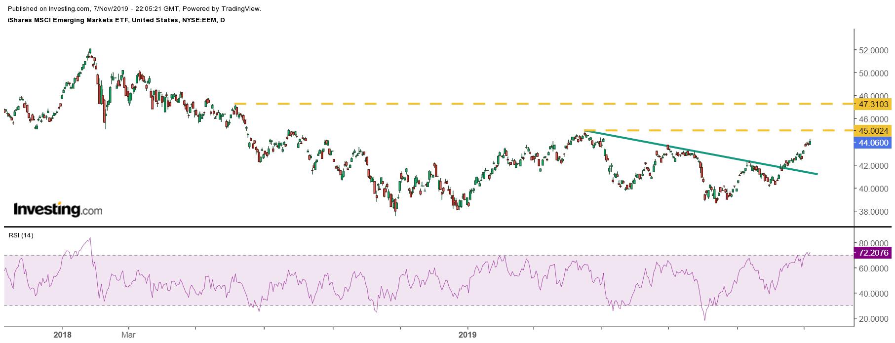 Emerging Markets ETF