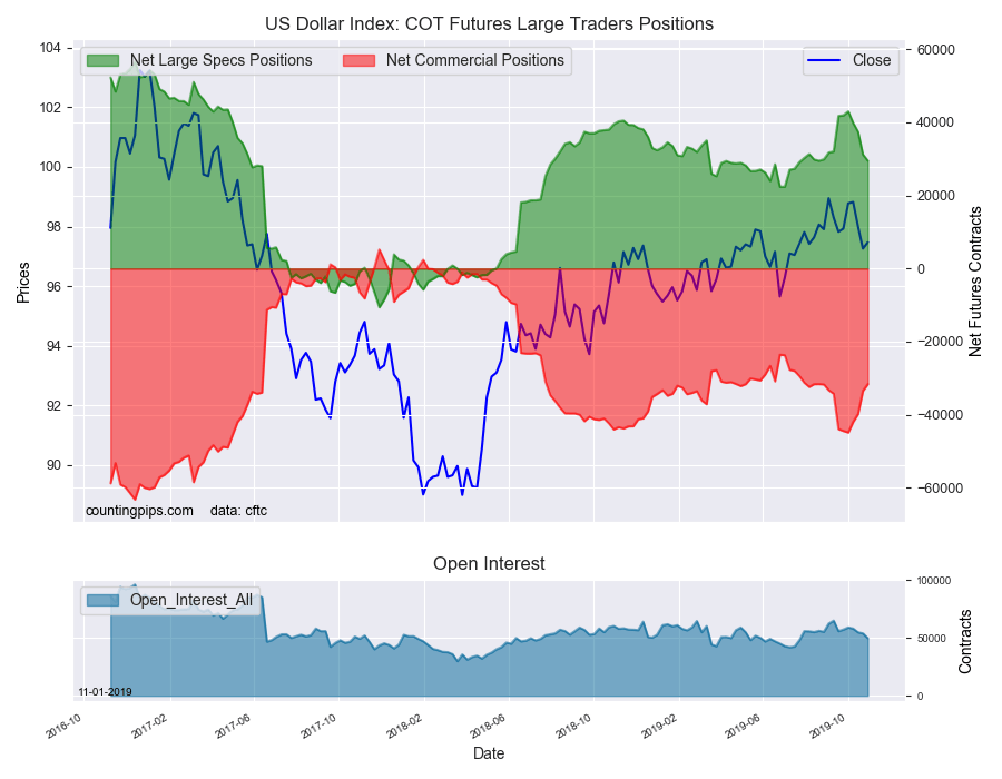 US Dollar Index COT Futures Large Traders Positions