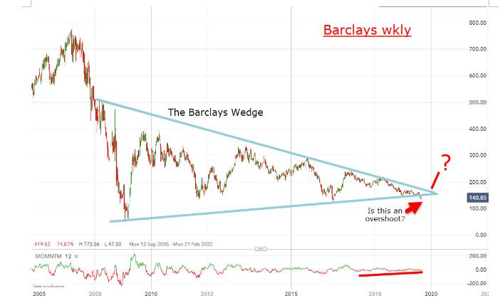 Barclays Weekly Chart