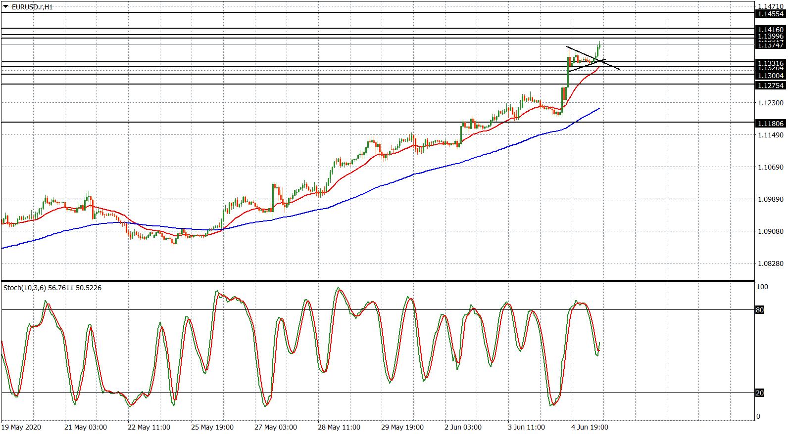 EUR/USD - grafico h1