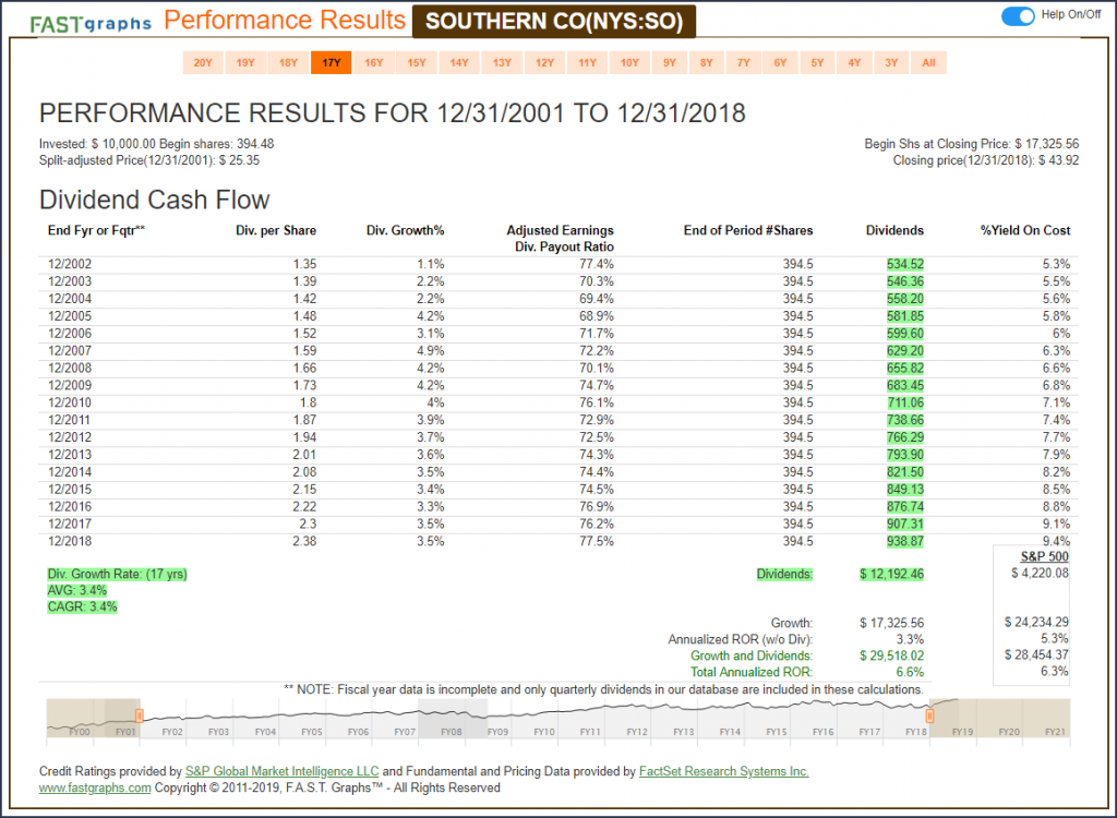 Southern Company (SO) Performance Results
