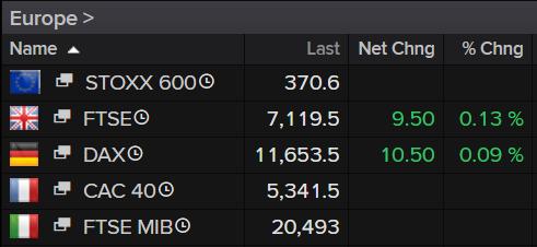 Europe Stock Markets