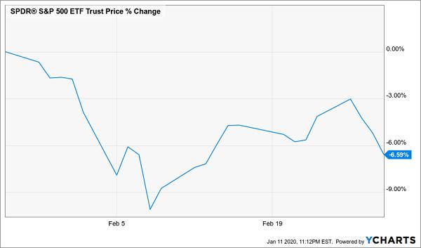 Trade War SPY 2019 Chart