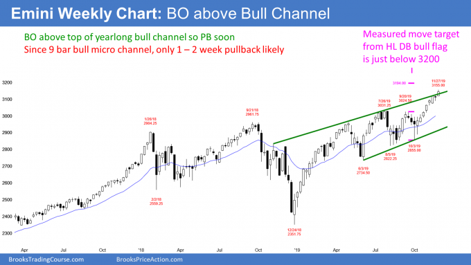 Weekly S&P 500 Emini Futures Chart